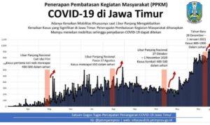 Gubernur Khofifah Tetapkan 11 Daerah di Jawa Timur Terapkan PPKM