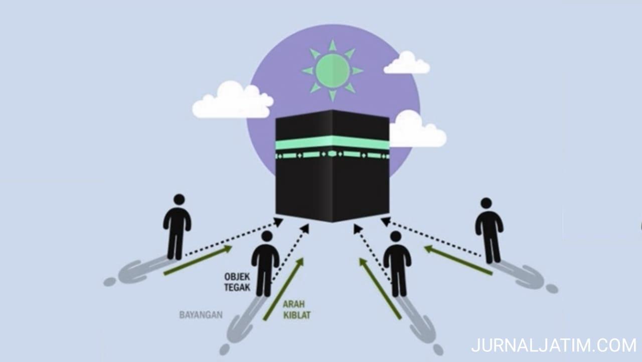 Umat Islam Disarankan Cek Arah Kiblat, 27-28 Mei Matahari di Atas Kabah
